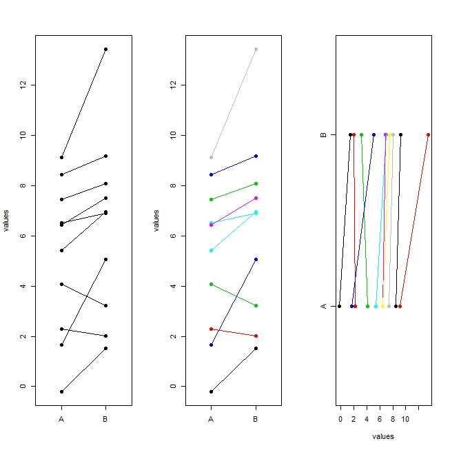 R graph gallery rg25 ladder plot rg25 ladder plot ccuart Image collections