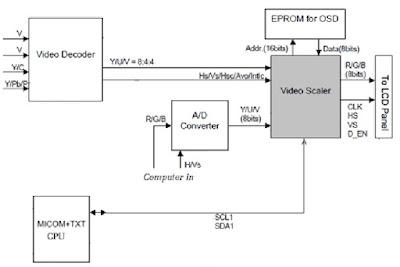 Hình 10 -  Khối xử lý tín hiệu số Video Scaler