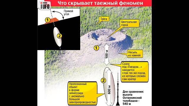 Gráfico de cráter en Siberia causado por el posible impacto de un Ovni