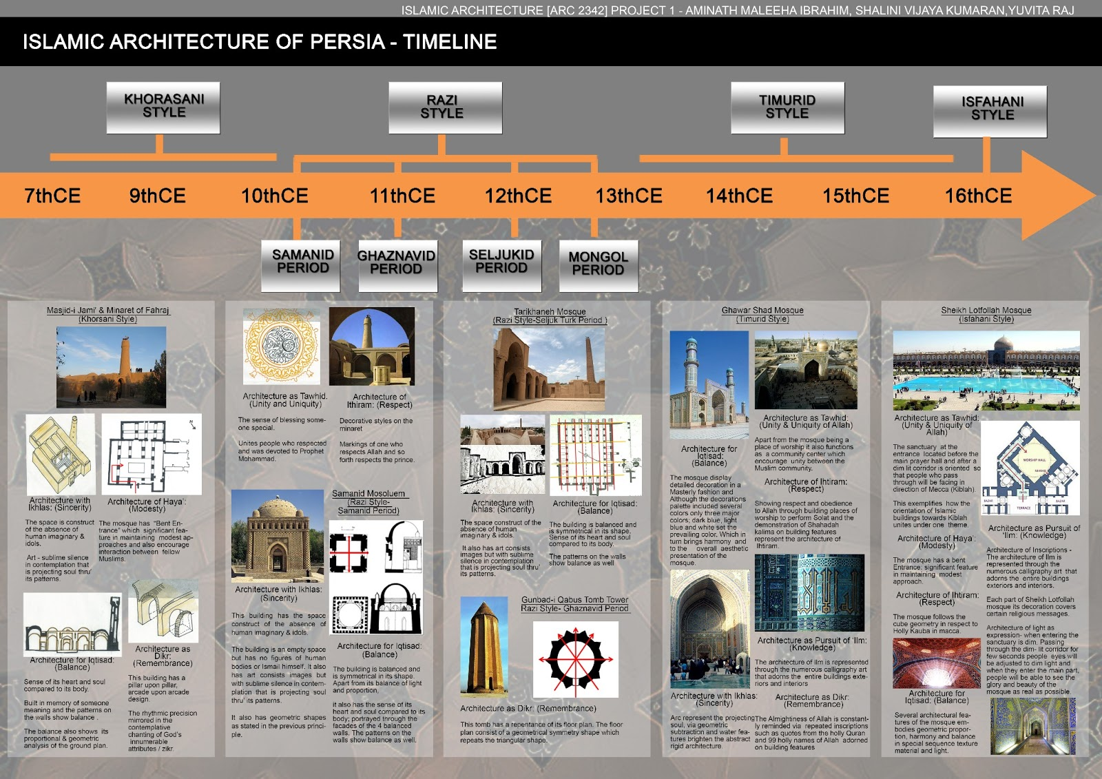 islamic architecture final board islamic architecture of persia