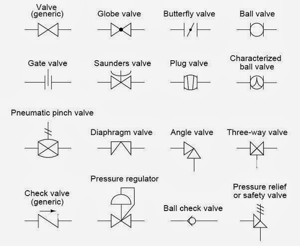 Tn Instrumentation   P U0026id Valve Symbols