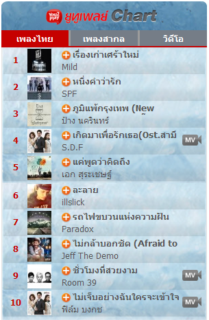 Download [Mp3]-[Hot New Chart] ชาร์ทเพลงไทยเพราะๆ ที่ฮิตเปิดฟังมากที่สุด ยูทูเพลย์ You2Play Chart เพลงไทย Top 10 Date 23 มีนาคม 2577 [Uploadmass] 4shared By Pleng-mun.com