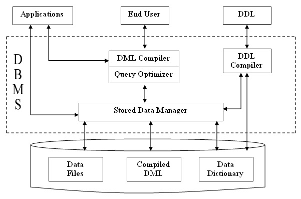 Database mangement system overall structure of dbms overall structure of dbms ccuart Choice Image