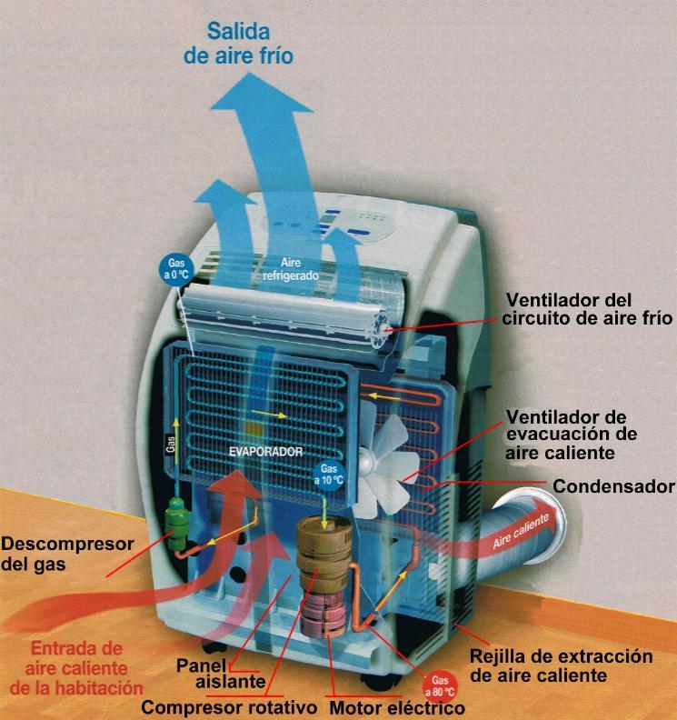 Alma de herrero bombas de calor con tecnolog a inverter - Bomba de calor ...