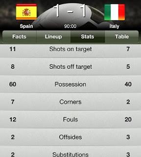 Hasil Pertandingan Spanyol vs Italia 10 Juni Euro 2012