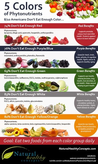 Love Life? Hate Anorexia.: The healthy Rainbow Diet