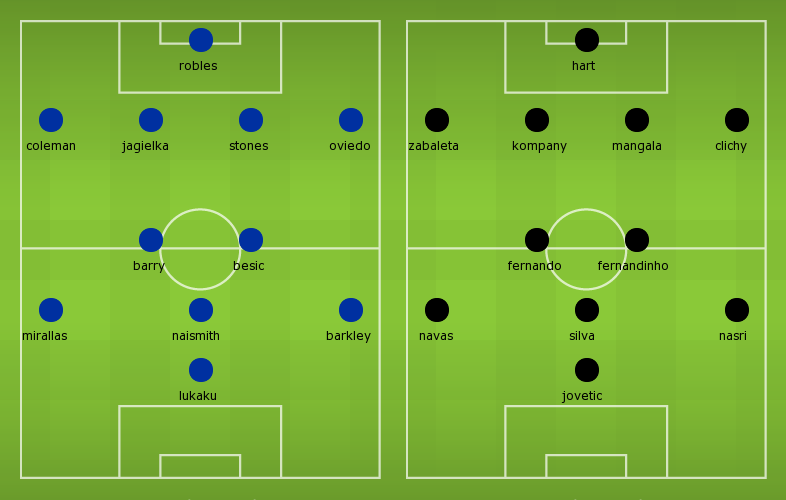 Possible Line-ups Everton vs Manchester City
