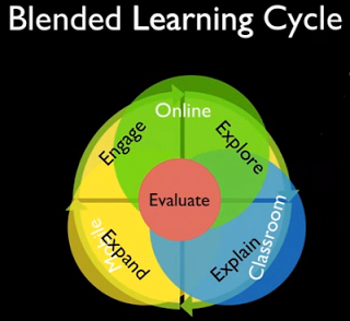 depiction of the blended learning cycle