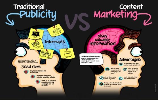 cara melakukan content marketing menggantikan pemasaran tradisional