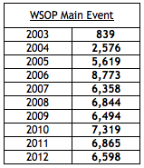 WSOP Main Event entrants, 2003-2012