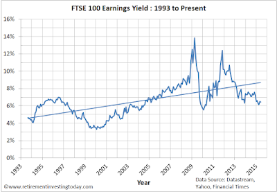 Chart of FTSE 100 Earnings Yield