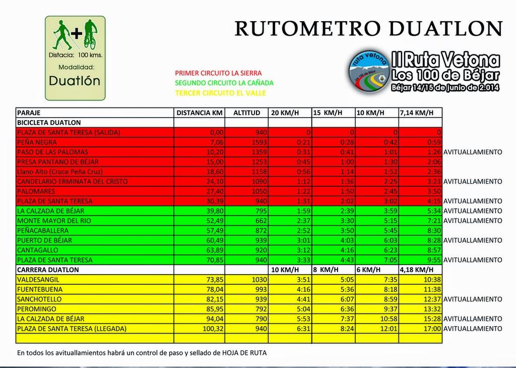 Rutómetros ruta vetona los cien de bejar 2014 duatlon
