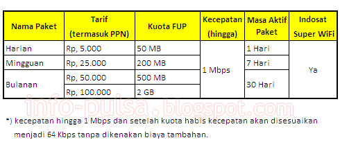 Tabel Paket Internet Unlimited Indosat 3G Plus