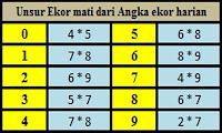 Data Togel Singapura, Data Togel Hongkong, Data Togel sydney Togel Sgp Lemahhtml