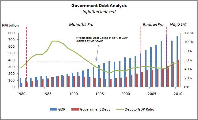 Apa bukti kerajaan mampu turunkan hutang setinggi 53% ni? Jangan ...