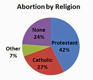 abortion in religion essay The first part of the paper is an introduction to the issue of abortion, presenting relevant background and moral dilemmas the second part of the paper includes significant research in terms of catholic moral teaching on the issue.