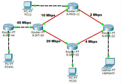 EIGRP Network Scenario 1