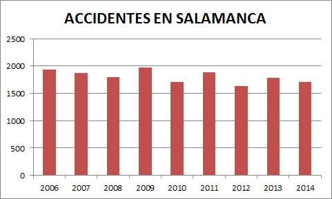 atropellos en Salamanca, sinietralidad en salamanca
