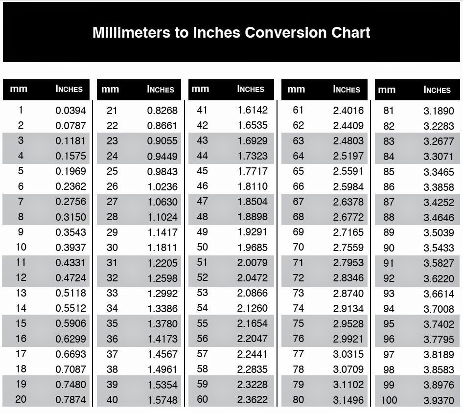 Info junction blog millimeters to inches conversion chart nvjuhfo Gallery