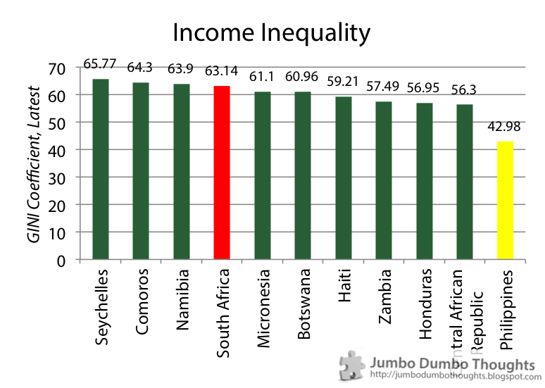 the extent of inequality in south The impact of sa policy on inequality  the fundamental question for south africa is: what is the extent to which insights on inequality have impacted on south .