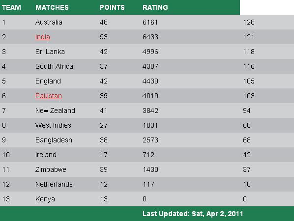 ICC Rankings - ICC ODI Rankings 2011 | Silent Slice
