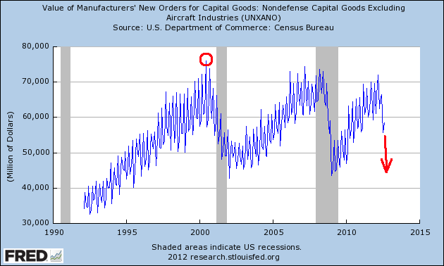 Manufacturing Orders Suggest Recession - chart