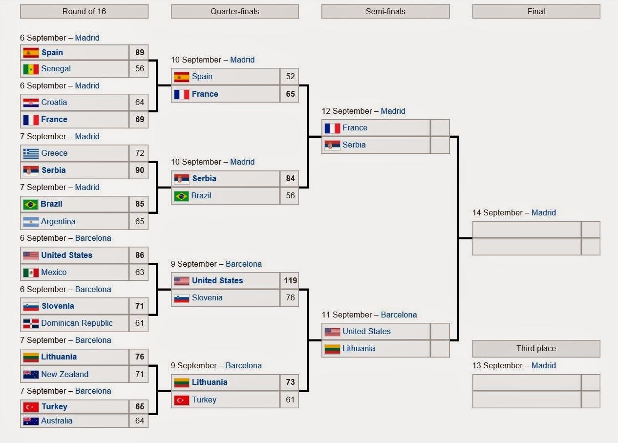 JOVI Deportes: FIBA Copa del Mundo España 2014: Camino a la Final de ...