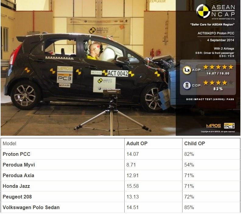 Perbandingan keputusan NCAP Proton Iriz dengan kereta segmen B