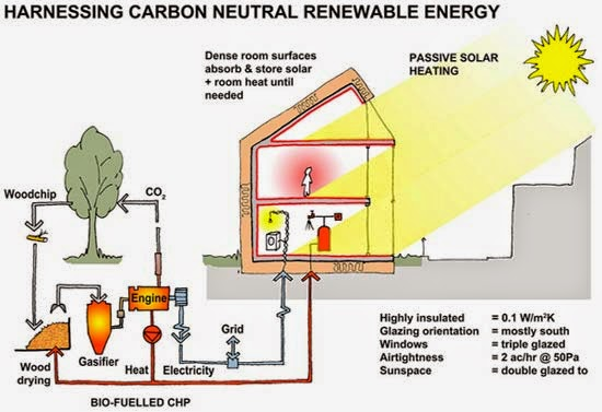 carbon,carbon energy,passive heating,solar heating,woodchip,wood drying,gasifier,engine,root,sunspace,solar energy,biomass,renewable energy