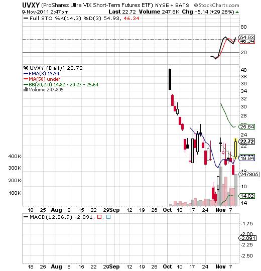 Uvxy trading strategies