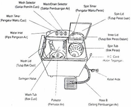 Ardiansyah al ansori materi mesin cuci b prinsip kerja mesin cuci ccuart Image collections