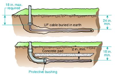 Instalación de cable UF
