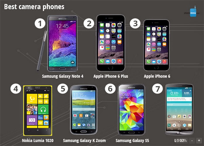 Rankings Smartphone Follow Each Criterion In 2014 2