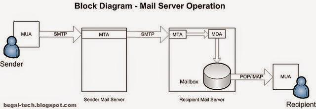 Pengertian lengkap dan cara kerja mail server begal technology diagram cara kerja mail server ccuart Images