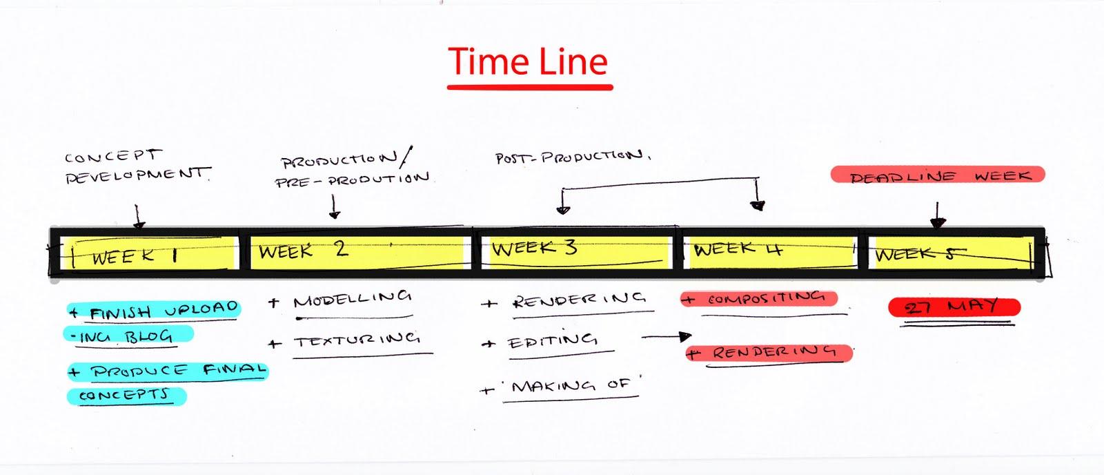 Project Timeline Template Project timeline