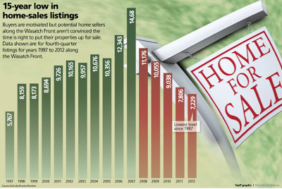 Buyers are motivated but potential home sellers along the Wasatch Front aren't convinced it is the right time to sale.