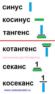 Тригонометрические функции. Шесть тригонометрических функций - синус, косинус, тангенс, котангенс, секанс, косеканс. Математика для блондинок.