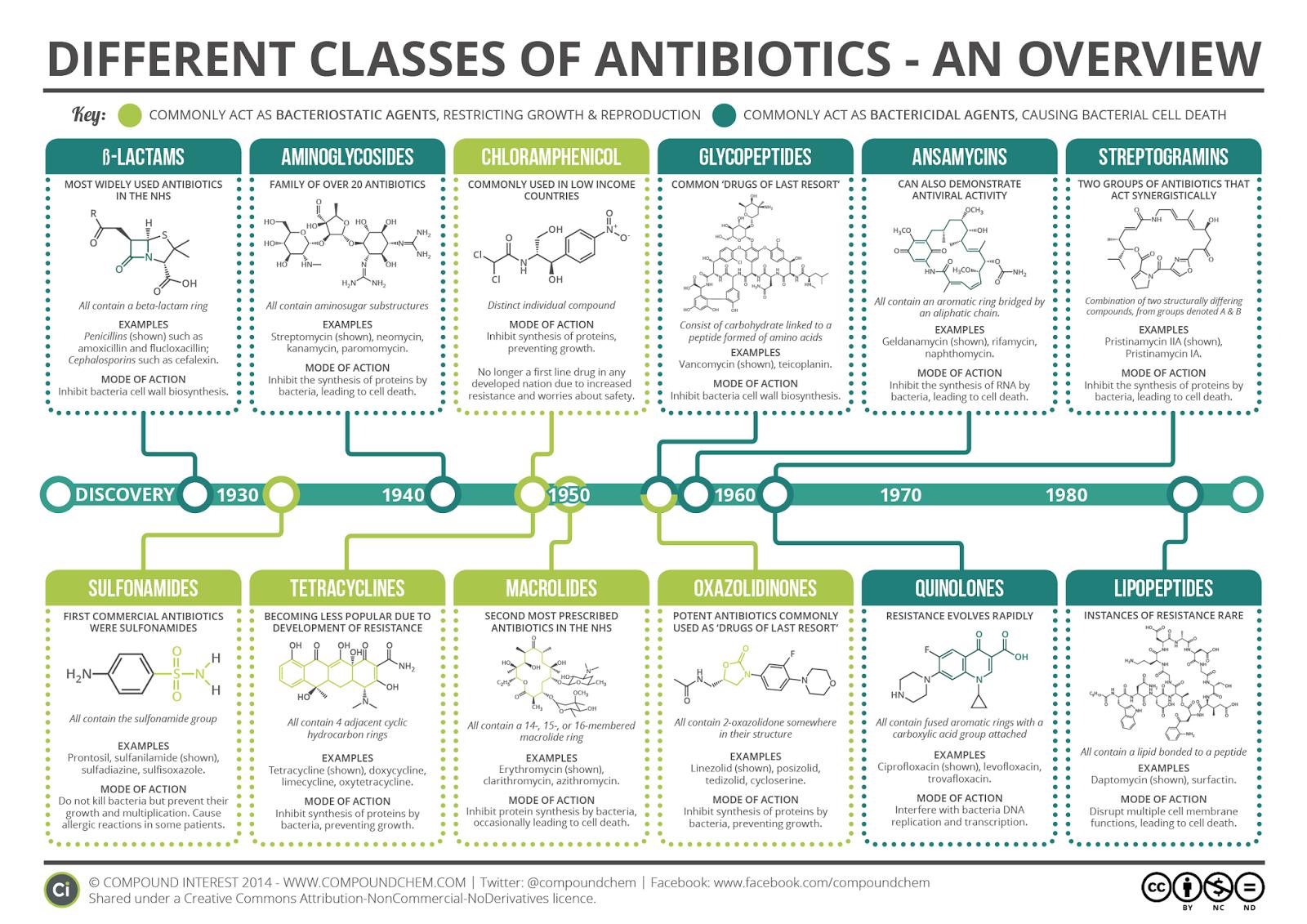 beta-lactams aminoglycosides chloramphenicol clycopeptides ansamycins