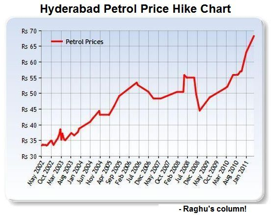 """petrol price hike Due to a surge in fuel prices, there is also a hike in the prices of other things the government should take necessary steps to curb this issue"""" fuel price hike: after a day's respite, petrol."""