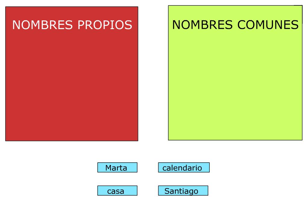 http://www.primerodecarlos.com/TERCERO_PRIMARIA/archivos/Anaya3Lengua/4/act_04.swf