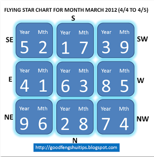 feng shui flying star for april 2012 late spring