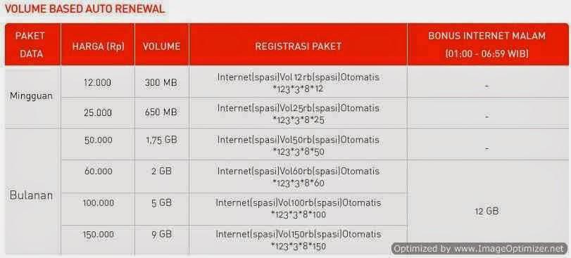 CARA] Daftar Harga Paket Internet SMARTFREN Terbaru 2016