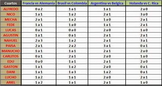 Poya Mundial 2014: Resultados - Cuarto de Final