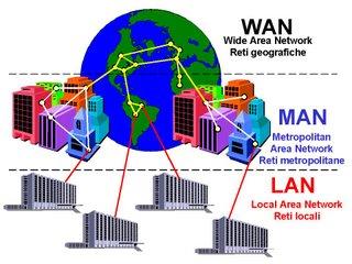 Housefullhub: Types of Network- LAN WAN MAN