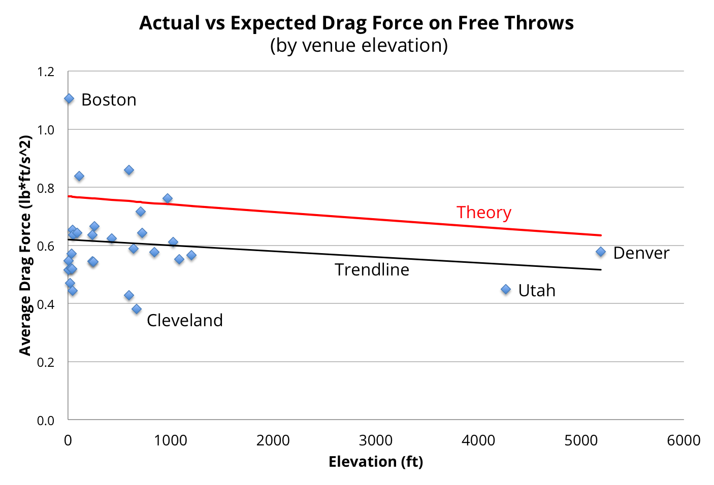 First, the correlation between elevation and drag force is not very tight, so we may just be chasing noise. The trendline, which is just a linear fit