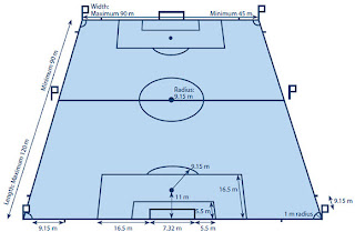 Peraturan dan Taktik Sepak Bola - Lapang Sepak Bola