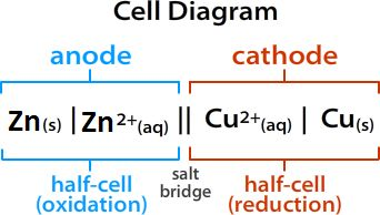 Chem brains electrochemistry ii five marks iupac recommended the following conventions for writing cell diagram we will illustrate these with reference to zinc copper cell ccuart