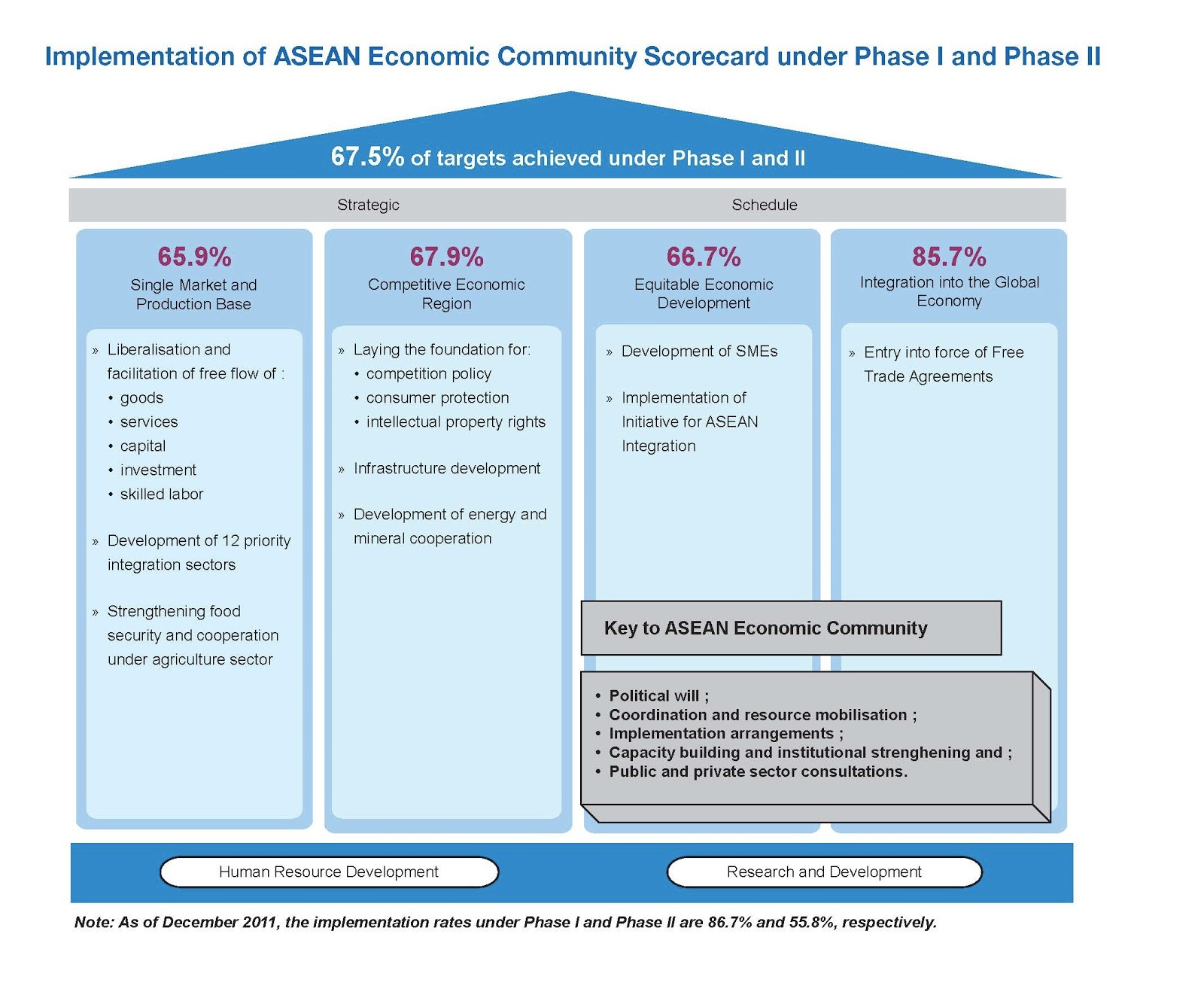 Aec blog grading the asean economic community scorecard as of the end of 2011 the asean secretariat found that 675 of aec measures had been met in the first two phases of the aec blueprint malvernweather Image collections