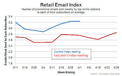 Click to view the Apr. 1, 2011 Retail Email Index larger