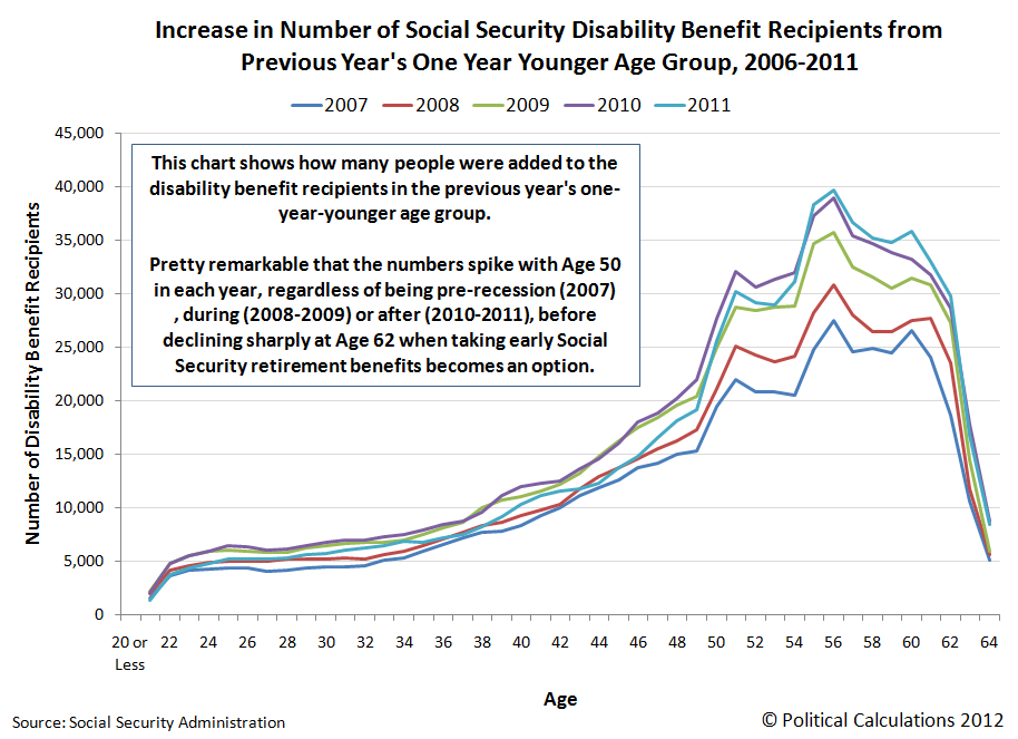 Increase in Number of Social Security Disability Benefit Recipients from Previous Year's One Year Younger Age Group, 2006-2011